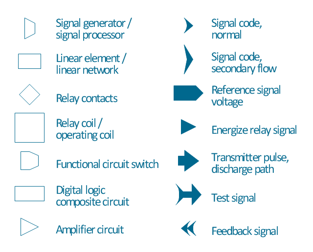 Maintenance symbols, transmitter pulse, discharge path, switch, functional circuit switch, signal generator, signal processor, signal code, secondary flow, signal code, normal, relay contacts, relay coil, operating coil, reference signal, voltage, feedback signal, energize relay, signal, digital logic, composite circuit,
