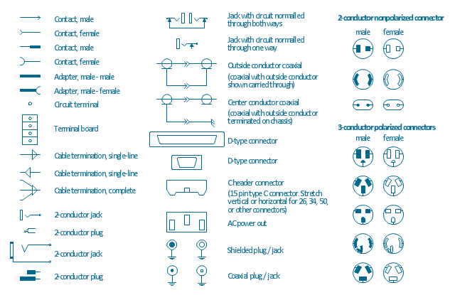 Terminal and connector symbols, terminal board, terminal strip, small, D connector, D-type connector, shielded, RCA, plug, shielded, RCA, jack, normalled, jack, circuit, male contact, large, D connector, D-type connector, female contact, coaxial, outside conductor, coaxial plug, coaxial jack, circuit terminal, center conductor coaxial, outside conductor, chassis, cable termination, single line, cable termination, complete, adapter, male-male, adapter, male-female, C header connector, 15 pin, type C, AC out, AC power out, 3-conductor, polarized connector, male, 3-conductor, polarized connector, female, 2-conductor, plug, 2-conductor, nonpolarized connector, male, 2-conductor, nonpolarized connector, female, 2-conductor, jack,