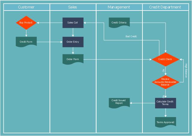 Credit approval process flowchart, swim lanes, vertical swimlanes, process, document, decision,