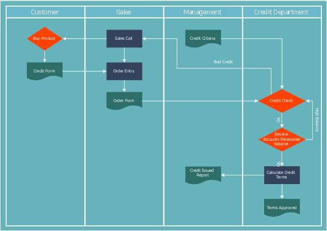 Credit approval process flowchart, swim lanes, vertical swimlanes, process, document, decision,
