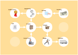 Business - Work flow chart, shipping, sales, receiving, quality, production, payment, lorry, delivery, customer service, box, open, box,