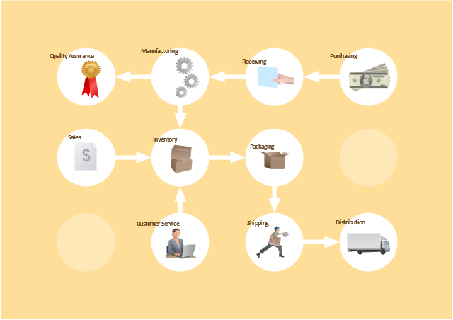 Business - Work flow chart, quality, production, receiving, payment, box, box, open, customer service, shipping, sales, lorry, delivery