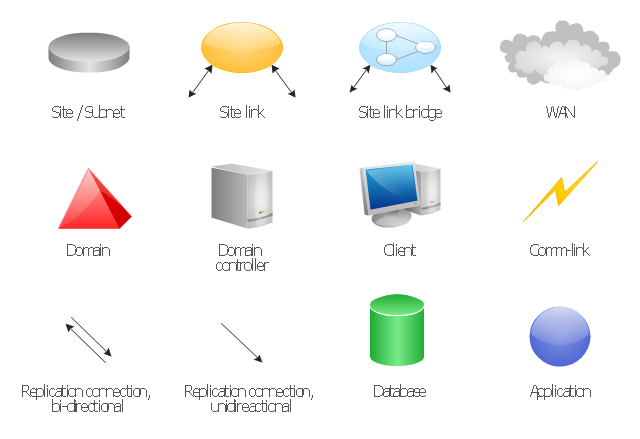 Active Directory Sites and Services symbols, site, subnet, site link bridge, site link, replication connection, domain controller, domain, database, client, application, WAN, Comm-link,