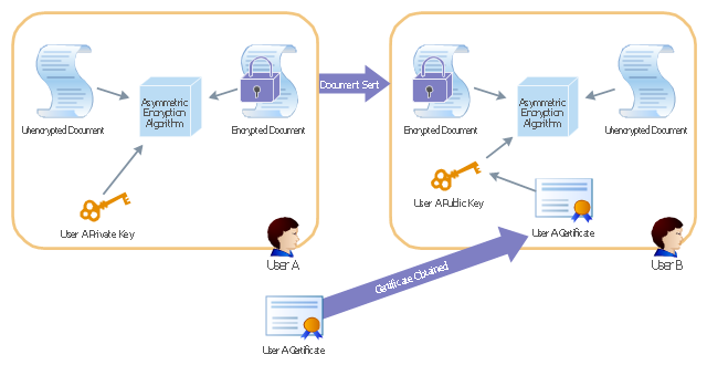 Active Directory diagram, user, recipient policy, lock, key, Licensing site,