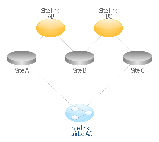 Active Directory network diagram, site, subnet, site link bridge, site link,