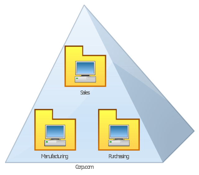 Active Directory network diagram, domain, container, computer,