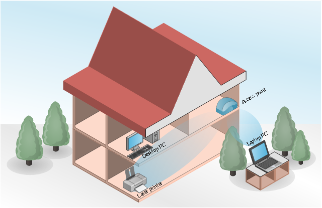 Wireless HAN diagram, tree, printer, laptop computer, notebook, indoor Wi-Fi access point, coverage, computer, building,
