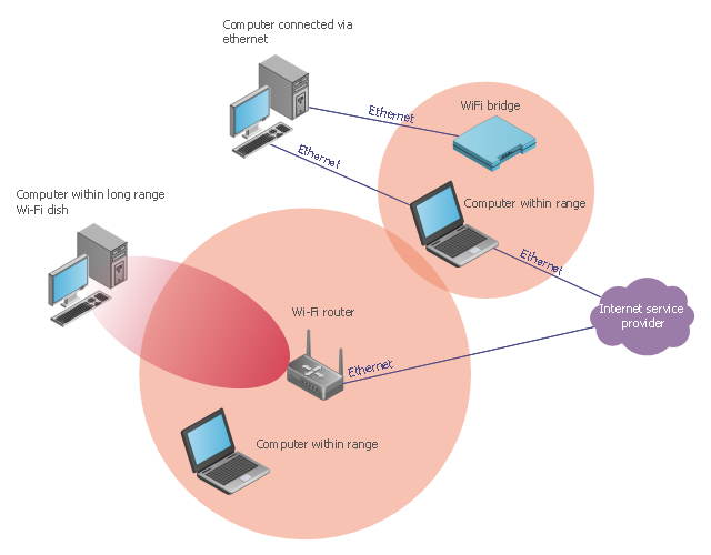 Wireless network diagram, wireless router, wired, Ethernet, network cloud, laptop computer, notebook, coverage, computer, Smart Wi-Fi access point,