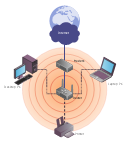 Wireless network diagram, wireless router, radio waves, printer, network cloud, laptop computer, notebook, globe, Internet, device, coverage, computer,