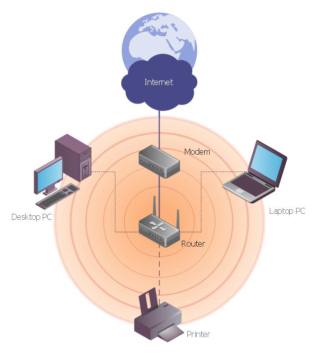 pict wireless network diagram wireless access point network diagram wired router diagram diagrams free wiring diagrams Wiring Harness Diagram at gsmx.co