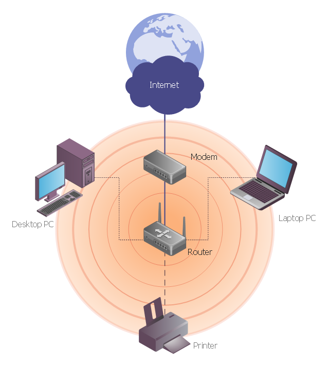 Wireless network diagram, wireless router, radio waves, printer, network cloud, laptop computer, notebook, globe, Internet, device, coverage, computer,