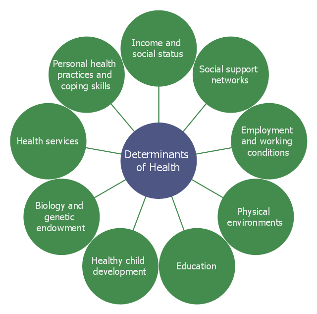 social determinants of health | circle-spoke diagrams | circle