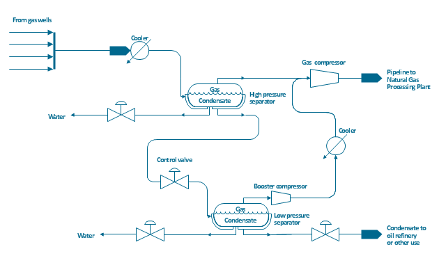 Process flow diagram (PFD), vapor, horizontal, jacketed vessel, vaporizing equipment, reducer, off-sheet, pipelines, heater, cooler, diaphragm valve,