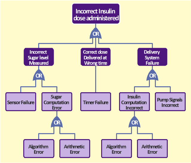 fta diagram   hazard analysis   fault tree analysis diagrams    fta diagram  event  or gate