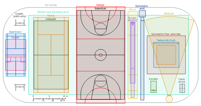 Sport fields comparison for Sport court size