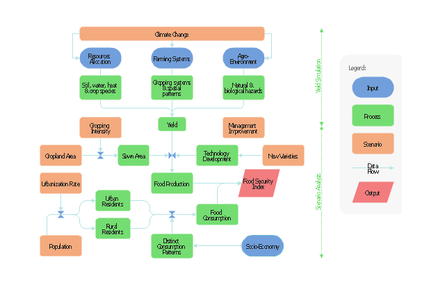 Mind Map Food Fast Food Restaurant Menu Prices