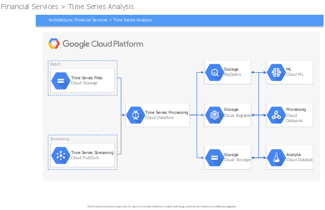 GCP architectural diagram, google cloud platform lockup, drawing shapes, cloud storage, cloud pubsub, cloud machine learning, cloud dataproc, cloud datalab, cloud dataflow, cloud bigtable, bigquery,