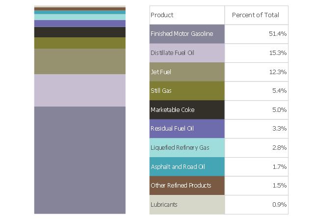 Divided bar chart, divided bar,