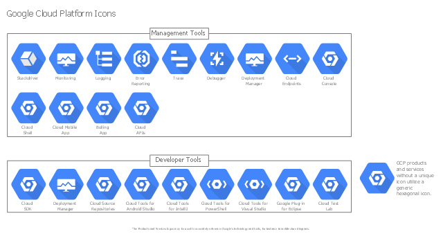 GCP pictograms, trace, stackdriver, monitoring, logging, generic GCP, error reporting, debugger, cloud tools for visual studio, cloud tools for powershell, cloud endpoints, cloud deployment manager,