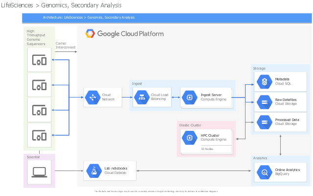 GCP architectural diagram, google cloud platform lockup, drawing shapes, devices other icon, computer icon, compute engine, cloud storage, cloud network, cloud load balancing, cloud datalab, cloud SQL, bigquery,