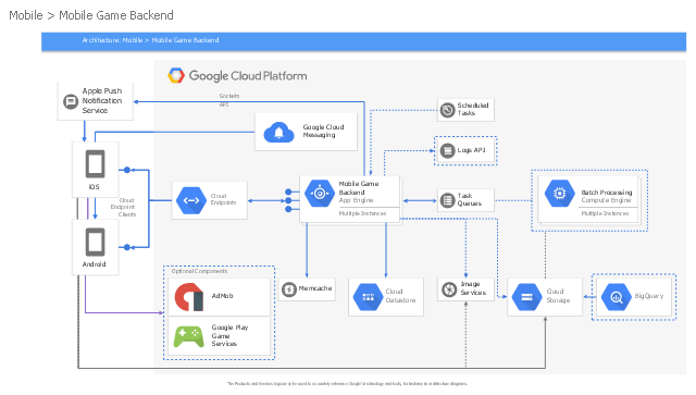 GCP architectural diagram, task queues, smartphone icon, scheduled tasks, message icon, memcache, logs API, image services, google play game services, google cloud platform lockup, google cloud messaging, drawing shapes, compute engine, cloud storage, cloud endpoints, cloud datastore, camera icon, bigquery, app engine, AdMob,