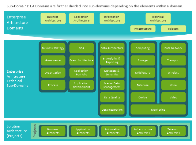 Enterprise architecture diagram, partners, operating model, business processes,
