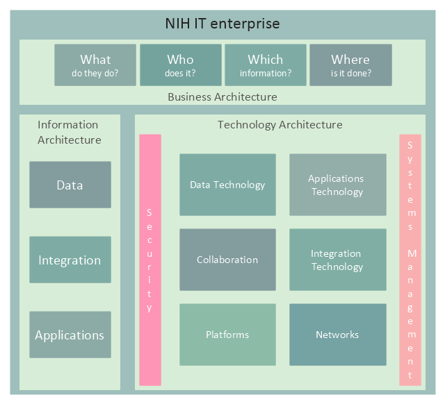 Enterprise architecture diagram, partners, influencers, enterprise, drivers, business processes, business intent sector,