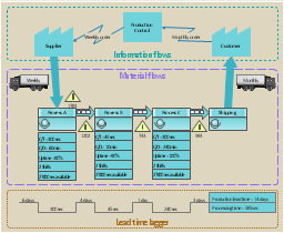 Value stream mapping, truck shipment, logistics, timeline total, timeline, production control, operator, material flow, PUSH, inventory, information flow, electronic information flow, dedicated process, data box, customer, supplier,