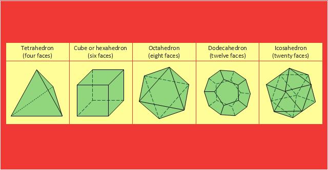 Platonic solids, tetrahedron, octahedron, icosahedron, dodecahedron, cube,