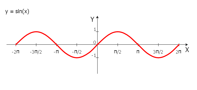 Sine function graph, sin(x),