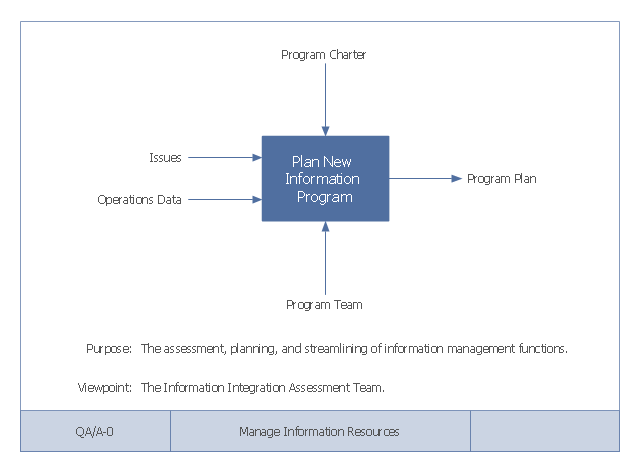 Top level context diagram idef0 diagram ccuart Choice Image