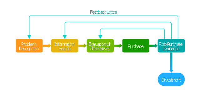 decision making   block diagram   customer decision making   basic    block diagram  block diagram