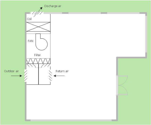 HVAC floor plan, window, casement, supply, duct, filter, double door, centrifugal fan, L-room,