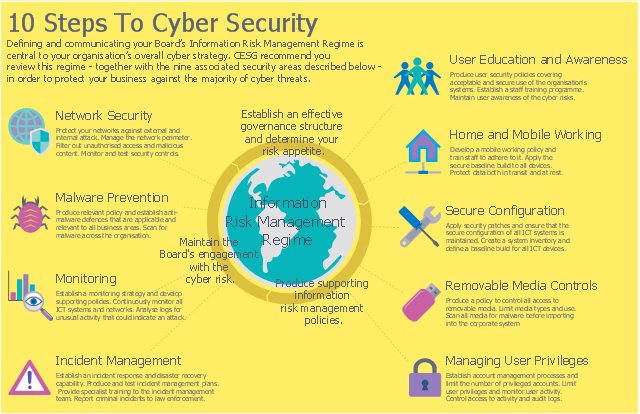 10 steps to cyber security network security diagrams network security tips 10 steps to. Black Bedroom Furniture Sets. Home Design Ideas