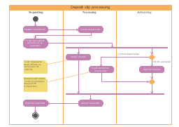 UML activity diagram, swimlanes, note, initial, final, decision, merge, action,