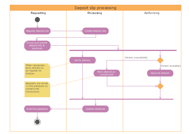 Uml activity diagram deposit slip processing uml activity uml activity diagram deposit slip processing ccuart Choice Image