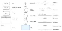 UML communication diagram symbols, participant communication line to itself, object, note, multi object, lifeline, entity, lifeline, control, lifeline, boundary, lifeline, actor, fragment, composite object,
