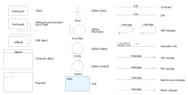UML communication diagram symbols, participant communication line to itself, object, note, multi object, lifeline, entity, lifeline, control, lifeline, boundary, lifeline, actor, fragment, composite object,