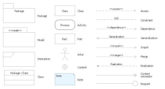 UML package diagram symbols, part, package, note, model, interaction, content, class, actor, activity,