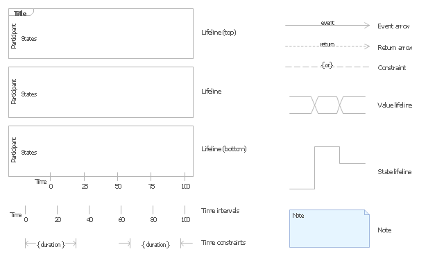 UML timing diagram symbols, value lifeline, time intervals, time constraint, state lifeline, note, lifeline,