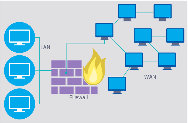 wide area network  wan  topology  computer and network examples    computer security diagram  monitor  firewall  elbow connector   out arrows  elbow connector