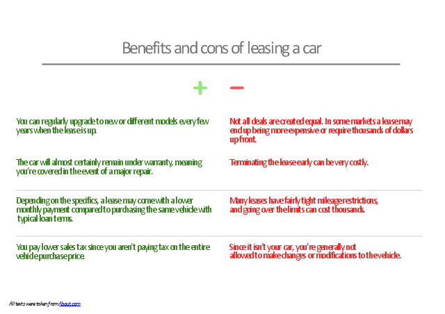 How Does Leasing A Used Car Work