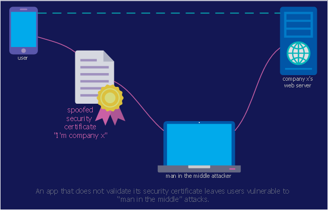 Computer security diagram, smartphone, touch screen phone, server tower case, laptop, globe, document, certificate,