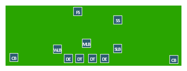 American football positions diagram, safety, S, linebackers, LB, defensive tackle, DT, cornerback, CB,