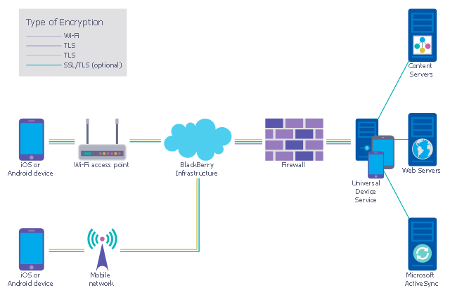 Recommended Network Architecture For Blackberry Sws