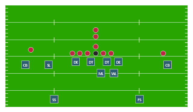 defensive formation     defense diagram   soccer   football    american football positions diagram  safety  s  linebackers  lb  defensive tackle