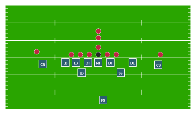 Defensive Play Under Front Dime Defense American Football