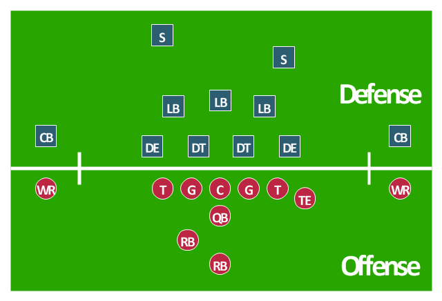 American football positions diagram, wide receiver, WR, tight end, TE, safety, S, running back, RB, quarterback, QB, offensive tackle, T, offensive guard, G, linebackers, LB, defensive tackle, DT, cornerback, CB, center, C,