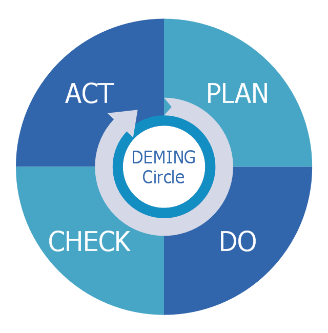 Diagram example, deming pdca cycle,