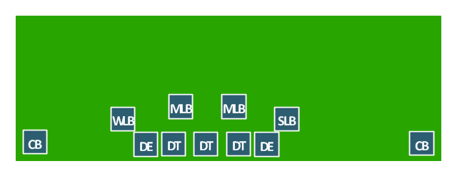 American football positions diagram, linebackers, LB, defensive tackle, DT, cornerback, CB,